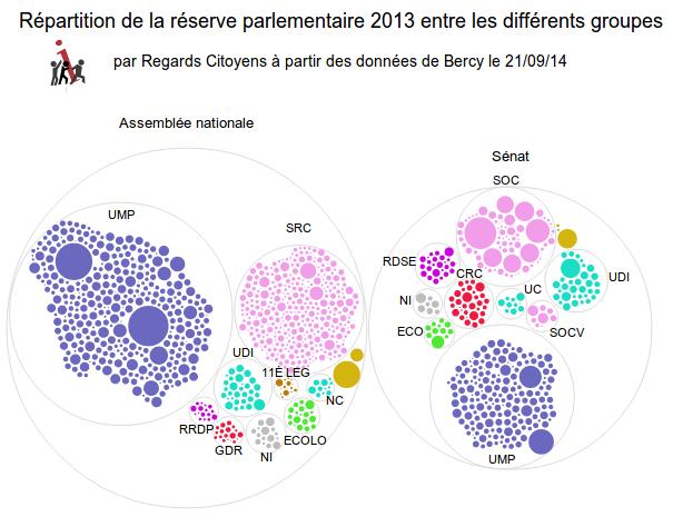 Répartition de la réserve parlementaire 2013 entre les différents groupes