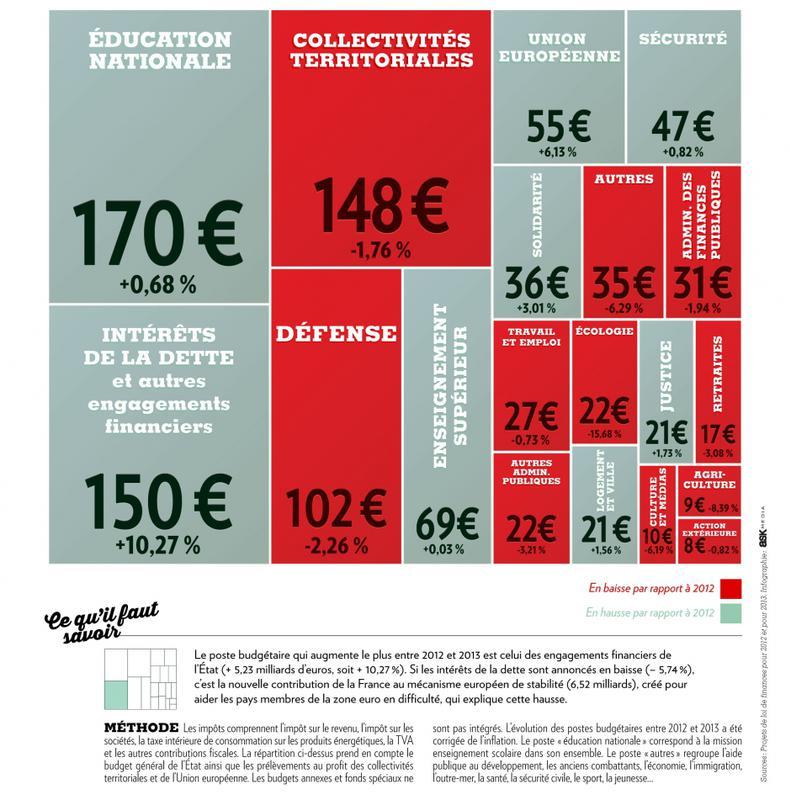 1000 euros d'impôts: où vont-ils?