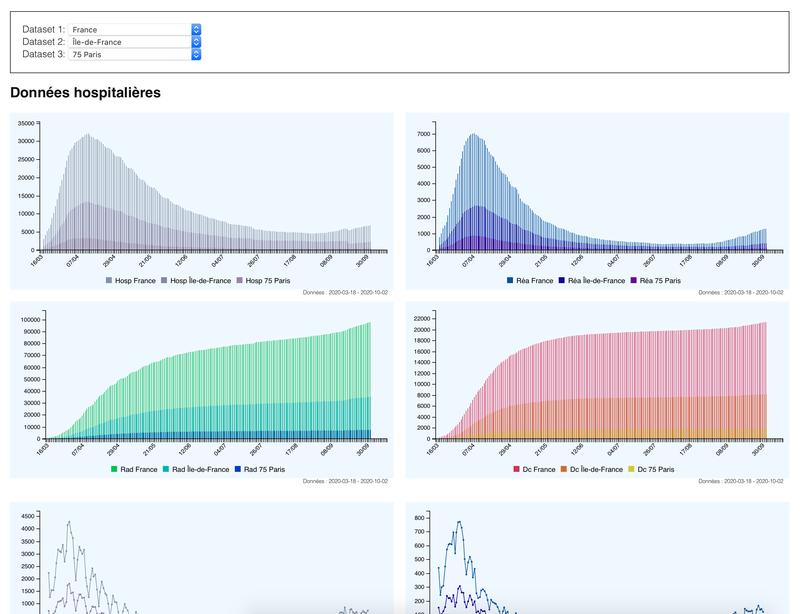 Graphs des données COVID France avec comparaison pays/région/départements