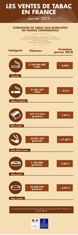Les ventes de tabacs en France continentale en janvier 2019