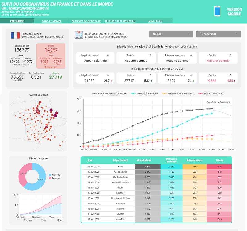 Evolution de la situation épidémiologique du Coronavirus - COVID-19 en France (tableau de bord de suivi)