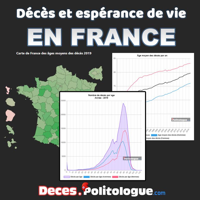 Décès et espérance de vie en France