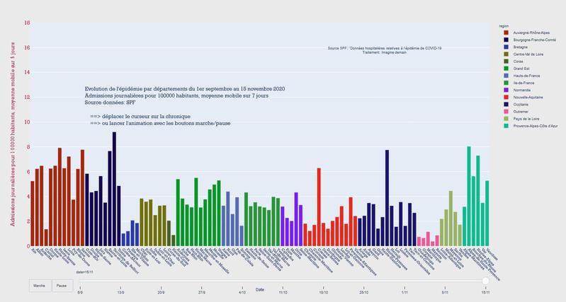 Evolution de l'épidémie par régions et départements, de septembre au 23 novembre 2020 inclus. Admissions journalières pour 100000 habitants, en moyenne glissante sur 7 jours.