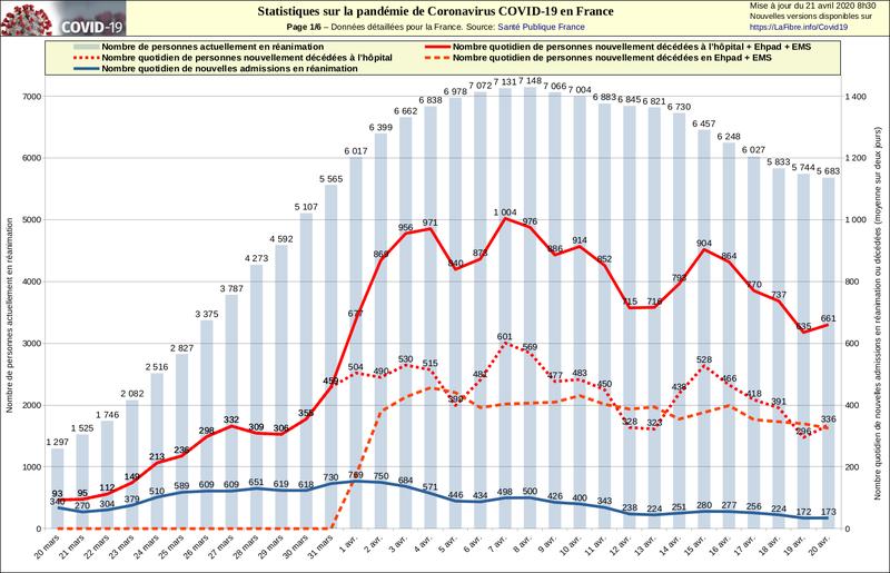 Statistiques sur la pandémie de Coronavirus COVID-19, rapportées au nombre d'habitants par pays