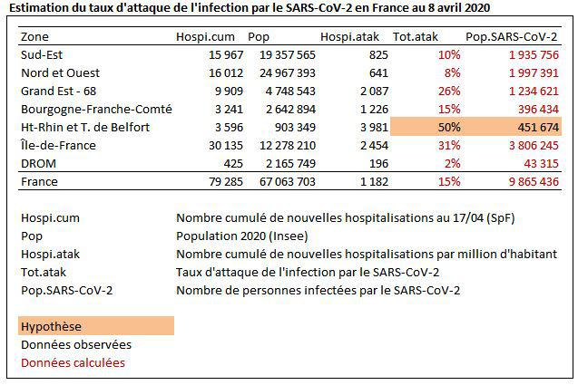 Estimation de la proportion de la population française ayant été au contact du SARS-CoV-2 (virus du Covid19) au 8 avril 2020