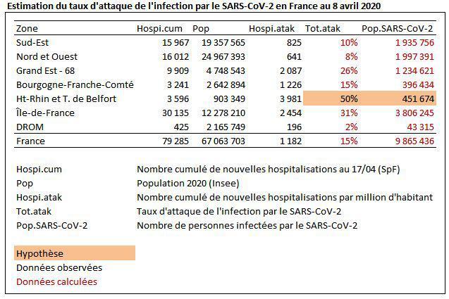Estimation de la proportion de la population française ayant été au contact du SARS-CoV-2 (virus du Covid19) au 8 avril 2020