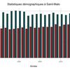 Datasnack #21 — Statistiques démographiques à Saint-Malo