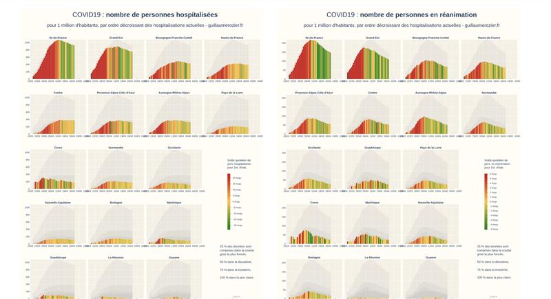 Covid Tracker : suivez l'épidémie du Covid19 en France et dans le monde !