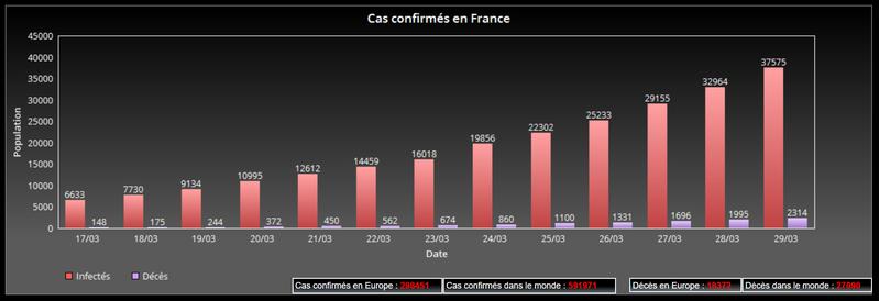 Nombre d'infectés au jour le jour au nouveau Coronavirus (SARS-CoV-2), COVID-19, France
