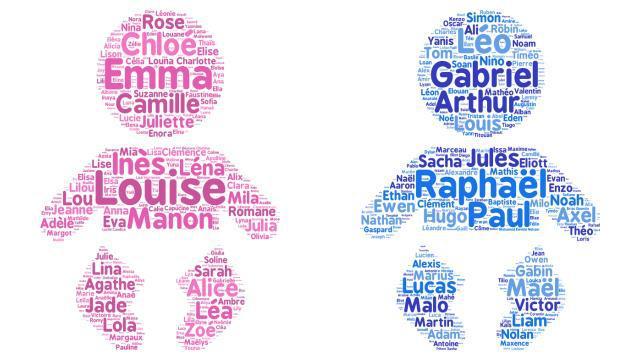 Histoire des prénoms