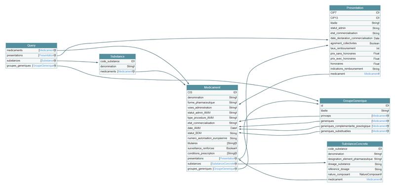 API GraphQL pour la BDPM
