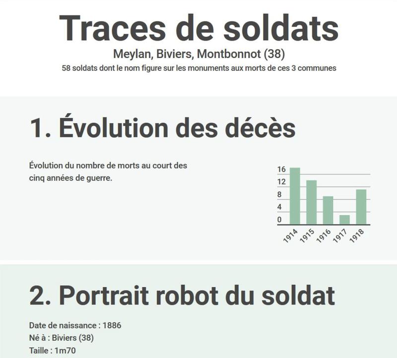Traces de soldats : Meylan, Biviers, Montbonnot