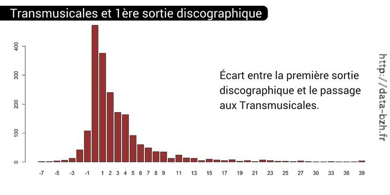 Les Transmusicales de Rennes en data