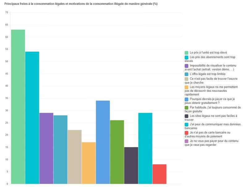 Les freins à la consommation d'offres légales par les internautes