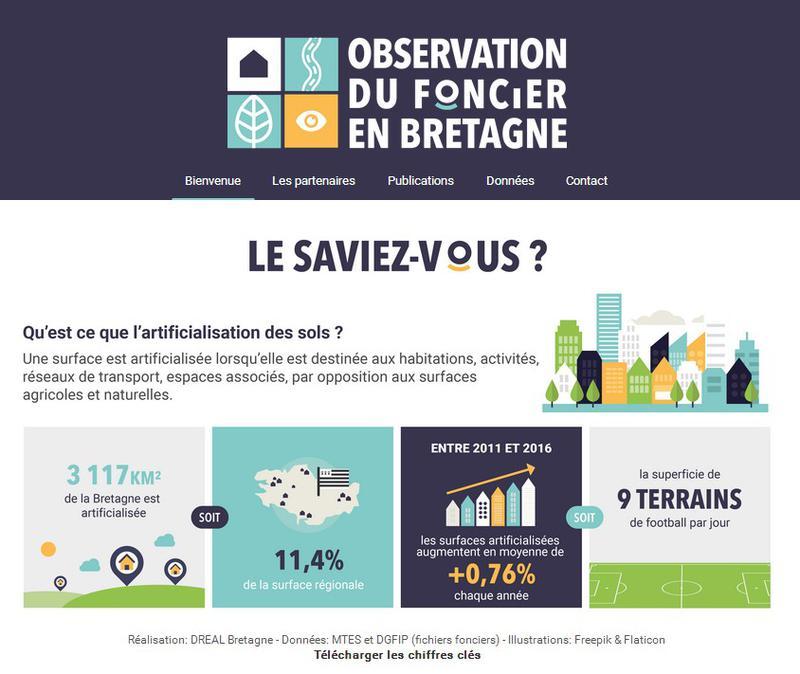 Observation du foncier en Bretagne
