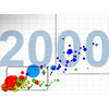 Concentration de l'aide de la PAC par département 2010-2012