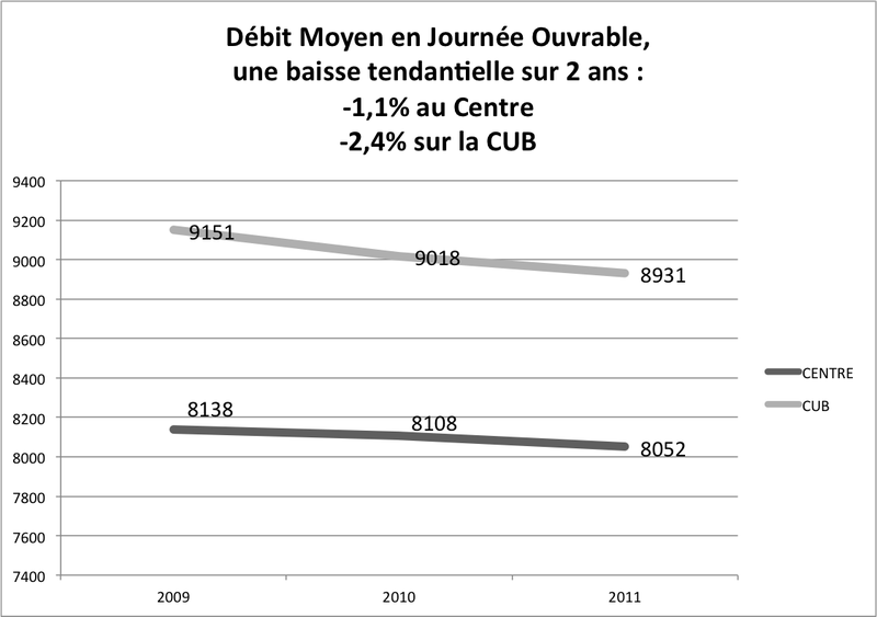 Evolution du trafic moyen 2009-2011