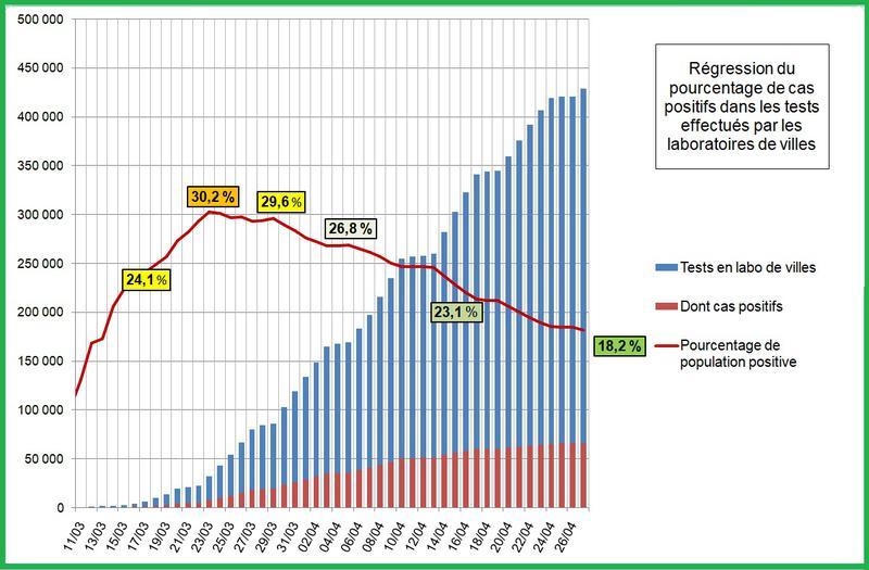 Régression du pourcentage de cas positifs dans les tests effectués par les laboratoires de villes