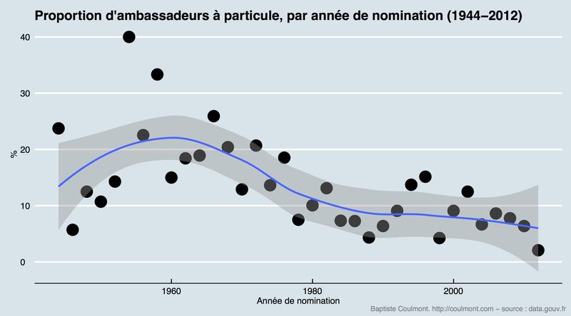Ambassadeurs à particule