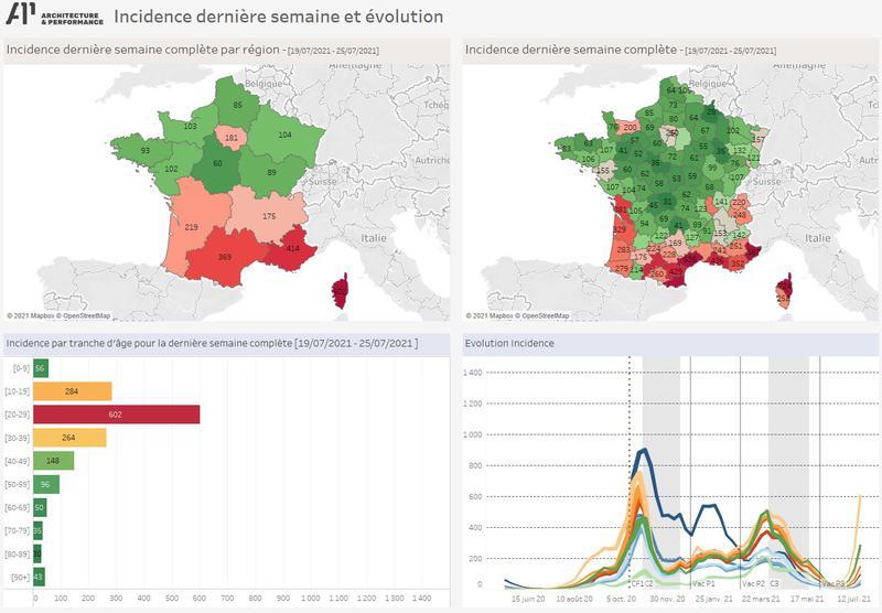 Incidence COVID France : Région, Département  et tranches d'age : dernière semaine