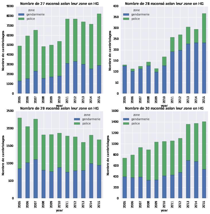 Analyse des cambriolages en Haute-Garonne