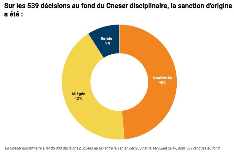 10 ans de Cneser disciplinaire : 42 % des décisions allègent la sanction de première instance