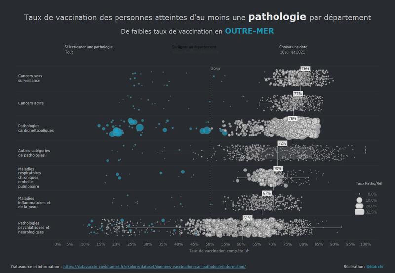 Taux de Vaccination par pathologie et par département
