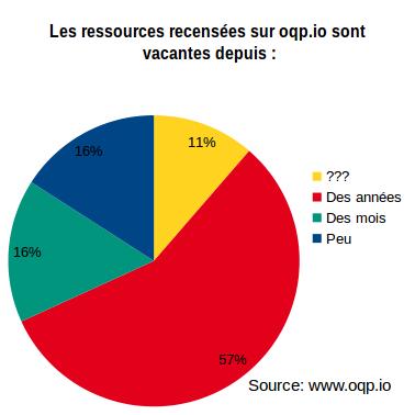 Analyse des ressources recensées sur oqp.io durant ses 3 premiers mois