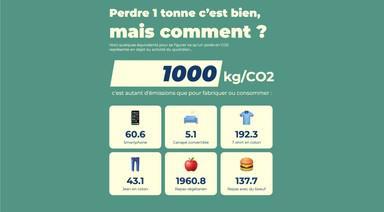 Mon Convertisseur CO2 – Convertissez tonnes et kg de CO2 en objets tangibles du quotidien