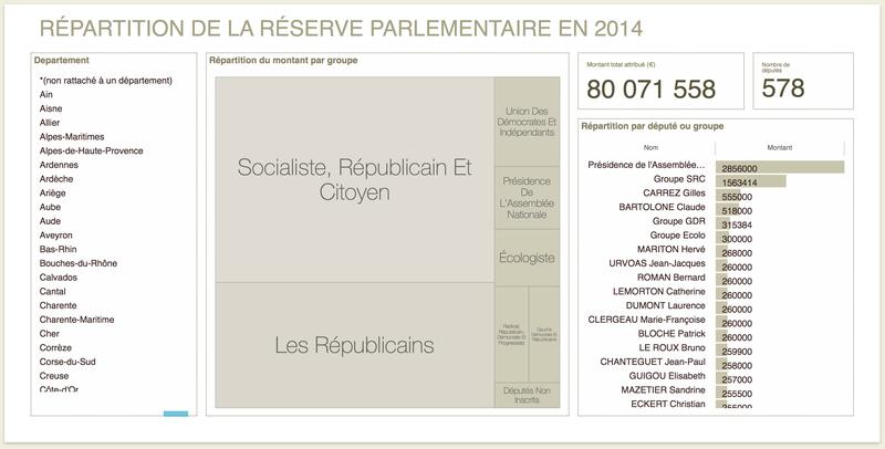 Répartition de la réserve parlementaire en 2014