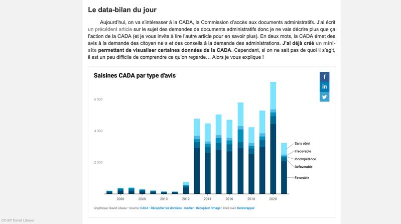 Data-Bilan de Macron : le délai des saisines CADA