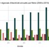 Datasnack #27 — Production régionale d'électricité annuelle par filière (2008 à 2015)