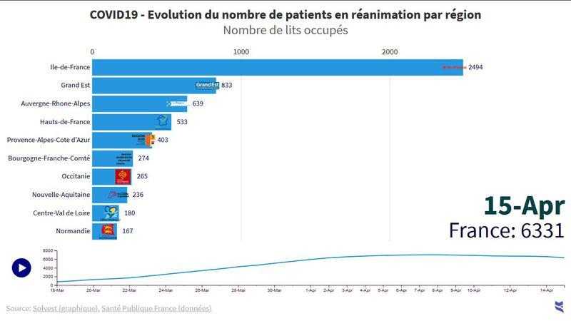 COVID-19: Evolution du nombre de patients en réanimation par région et par département