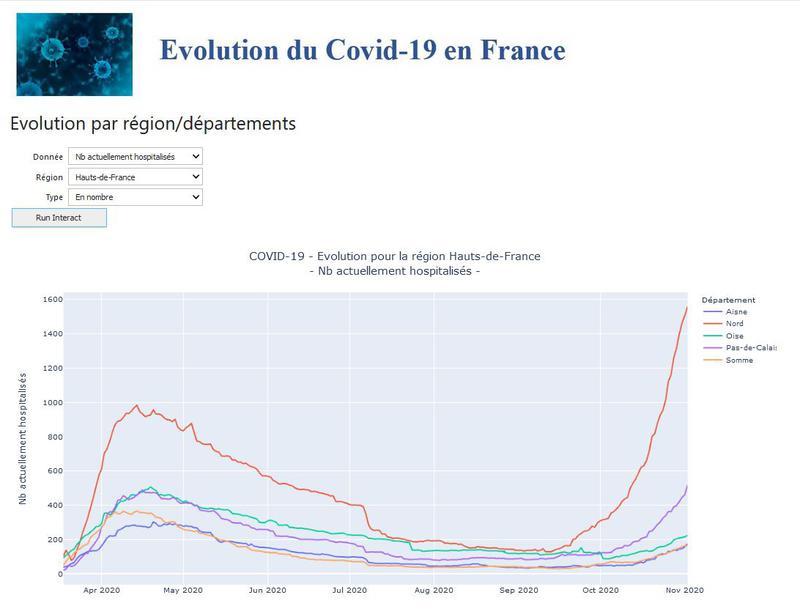 COVID-19 - Application de suivi de l'évolution