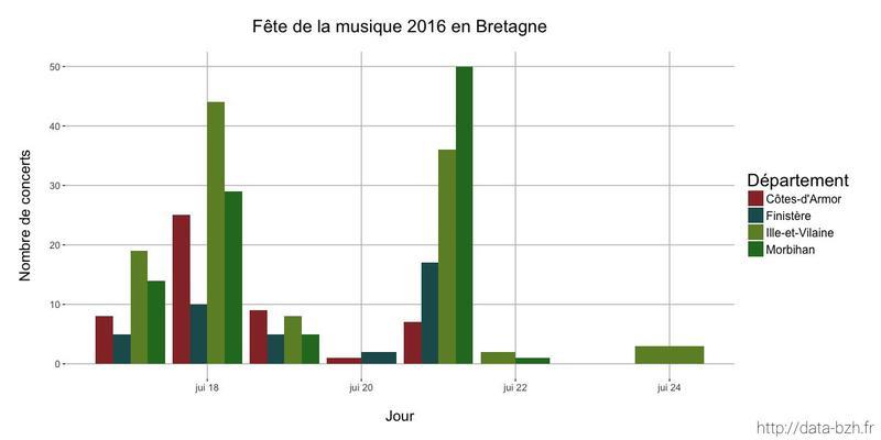 Datasnack #19 — La Fête de la musique 2016 en Bretagne