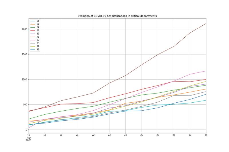 [Open Source] Statistiques  basiques et affichage de courbes des données COVID-19, en particulier du nombre d'hospitalisations