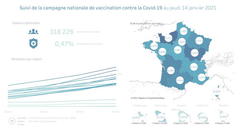 Suivi de la campagne nationale de vaccination contre la Covid-19