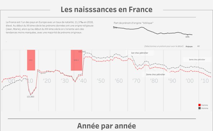 Naissances en France