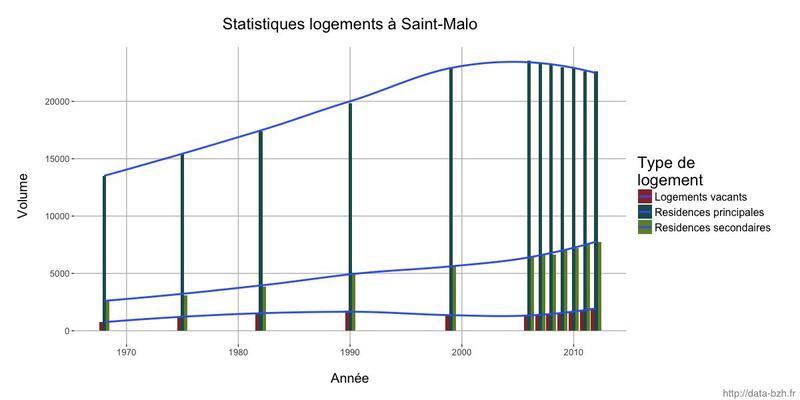 Datasnack #22 — Statistiques de logement à Saint Malo, 1968-2012