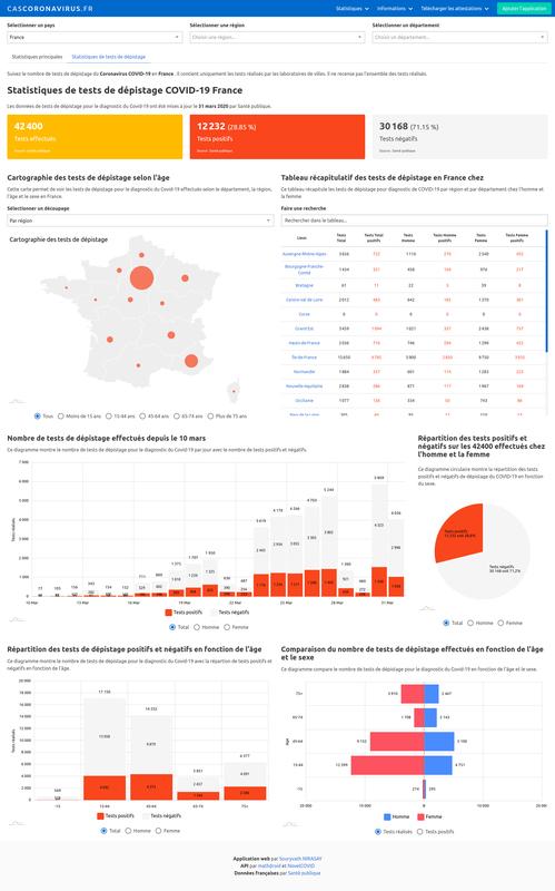 Statistiques de tests de dépistage du Coronavirus COVID-19 en France: par région et par département