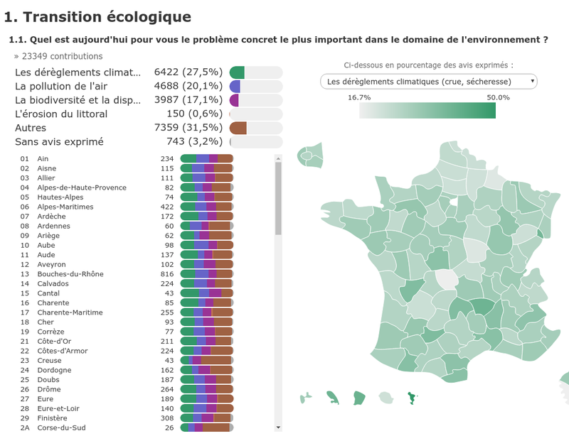 Analyse des contributions au Grand débat national