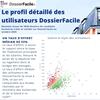 Profil détaillé des candidats locataires sur DossierFacile