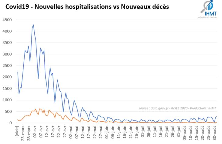 01/09/2020: Bilan Covid19 et projections du nombre de patients