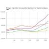 Bretagne. Evolution de la population depuis... 1851