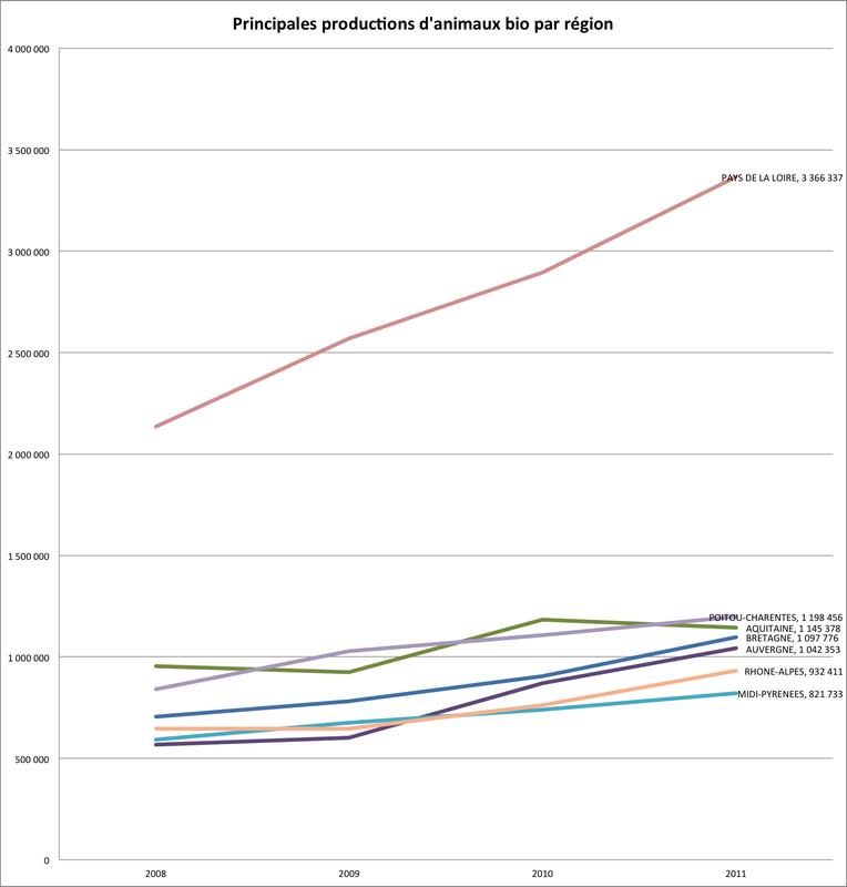 Infographie : évolution des principales régions productrices