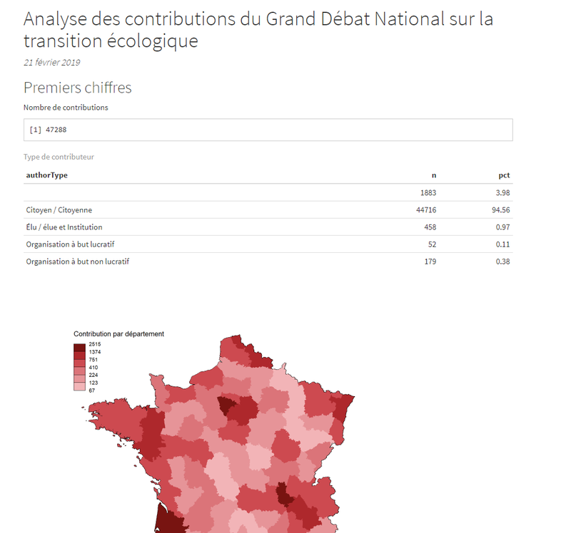 """Analyse des contributions de la plateforme grand débat national du thème """"la transition écologique"""""""
