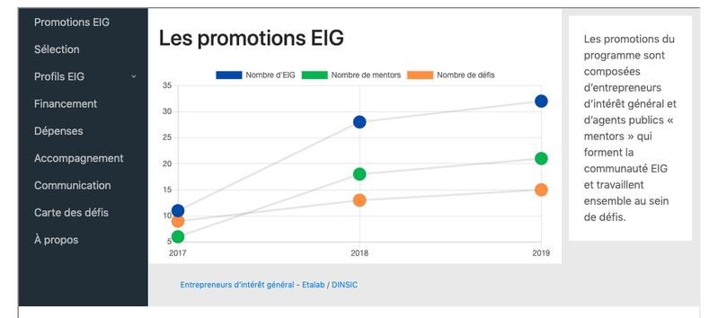 Data EIG : un retour en chiffres sur 3 années du programme EIG