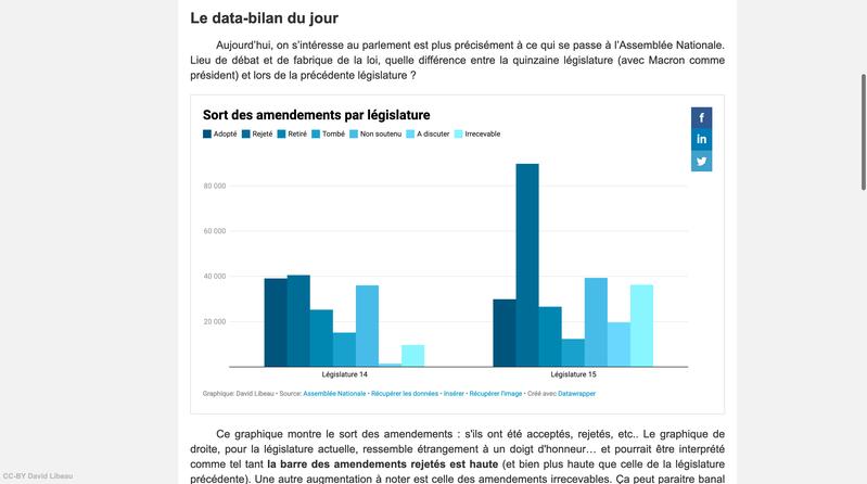 Data-Bilan de Macron : le travail parlementaire