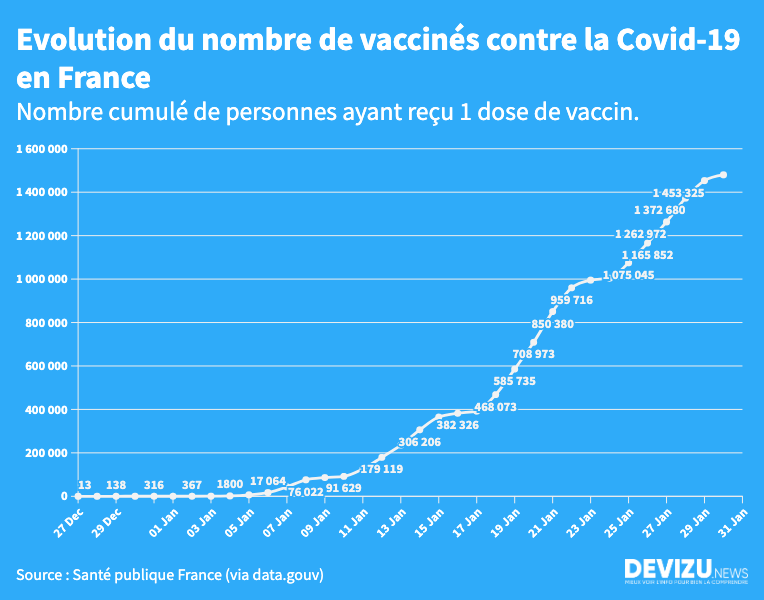 Tableau de bord vaccination Covid-19