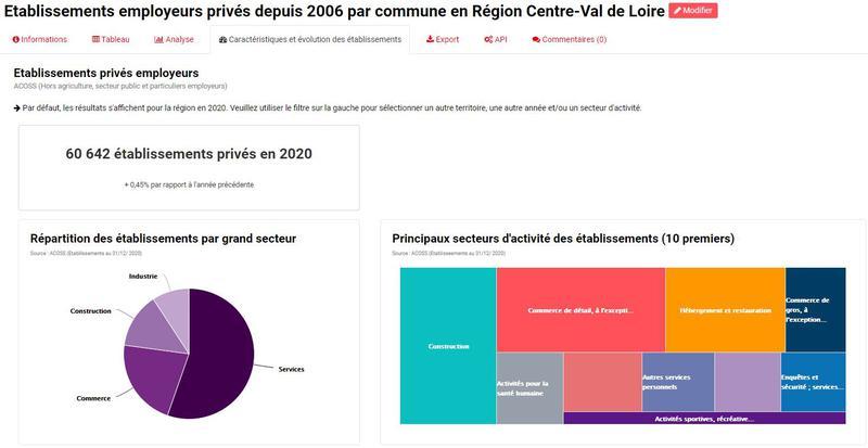 Etablissements employeurs privés en région Centre-Val de Loire : caractéristiques et évolutions